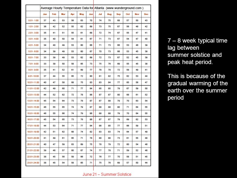 7 – 8 week typical time lag between summer solstice and peak heat period. This is because of the gradual warming of the earth over the summer period J