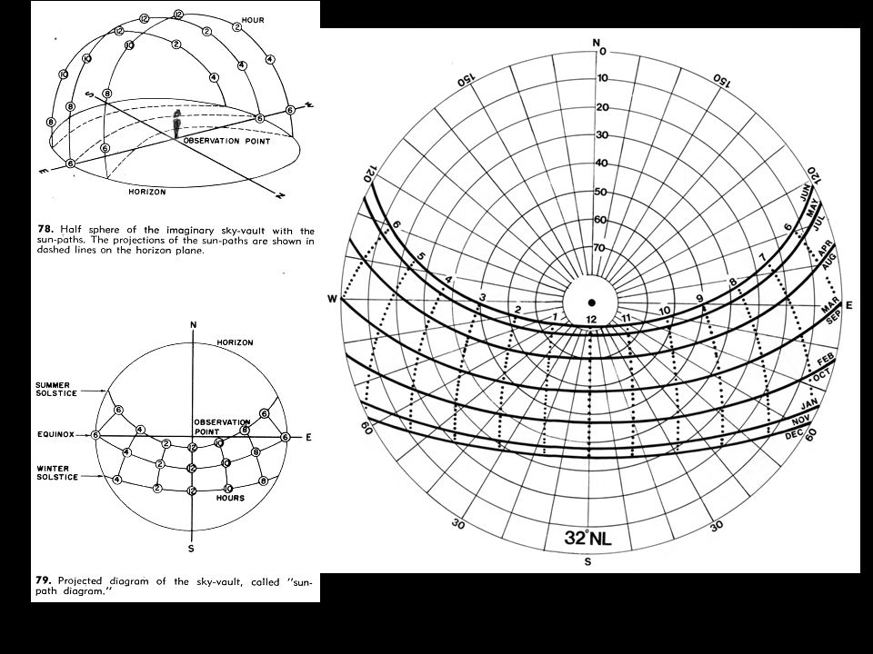 Solar Control and Shading Devices/Olgyay, pg 38 Sun Path Diagram For 32 degrees north latitude