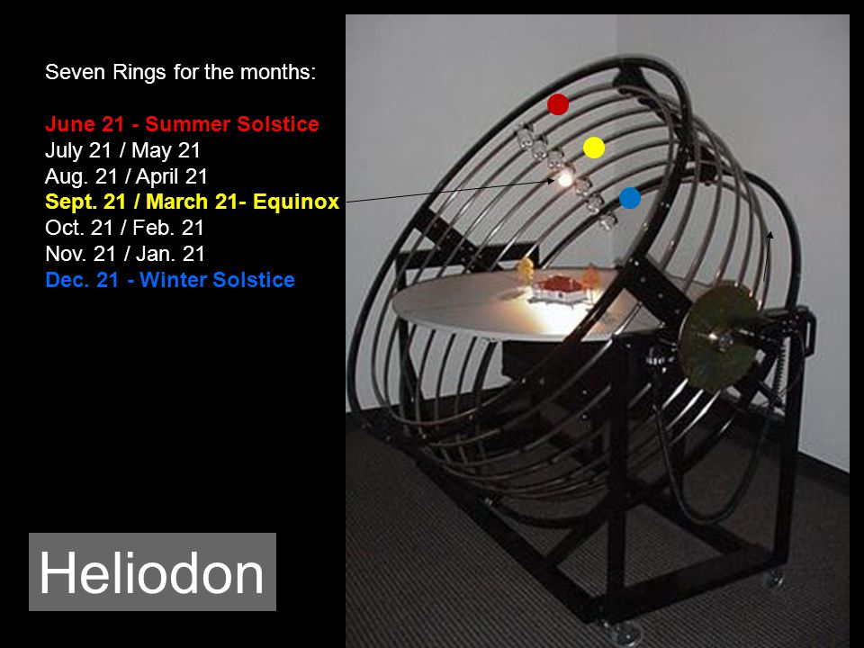 Heliodon Seven Rings for the months: June 21 - Summer Solstice July 21 / May 21 Aug.
