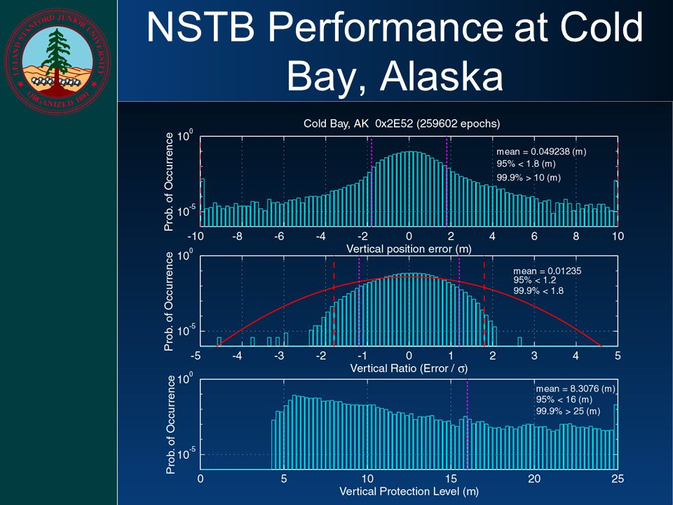 NSTB Performance at Cold Bay, Alaska