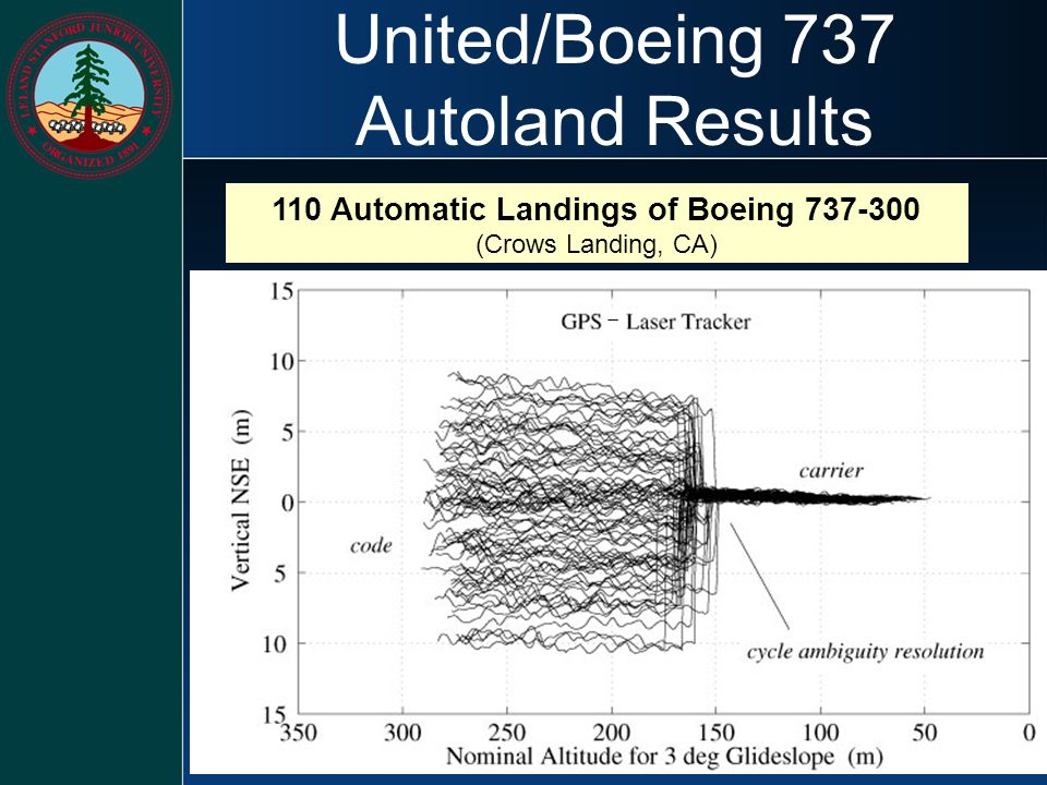 United/Boeing 737 Autoland Results 110 Automatic Landings of Boeing 737-300 (Crows Landing, CA) 