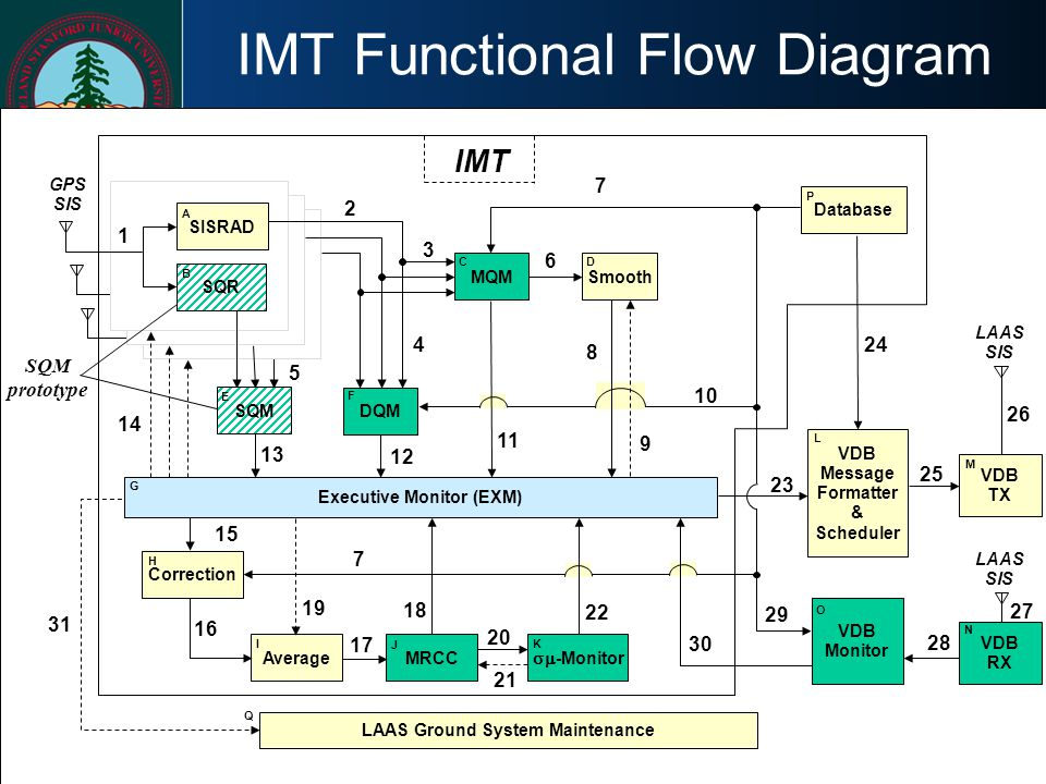 IMT Functional Flow Diagram