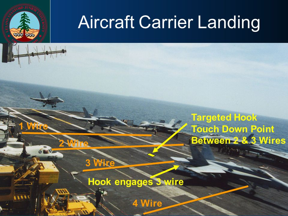 Aircraft Carrier Landing Targeted Hook Touch Down Point Between 2 & 3 Wires Hook engages 3 wire 1 Wire 2 Wire 3 Wire 4 Wire