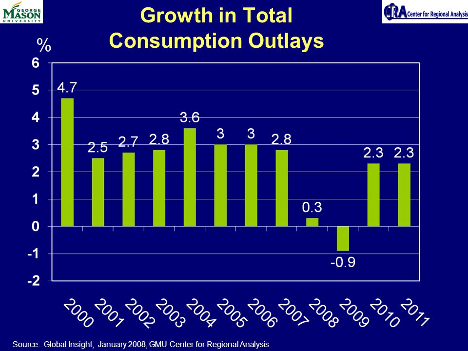 Growth in Total Consumption Outlays % Source: Global Insight, January 2008, GMU Center for Regional Analysis