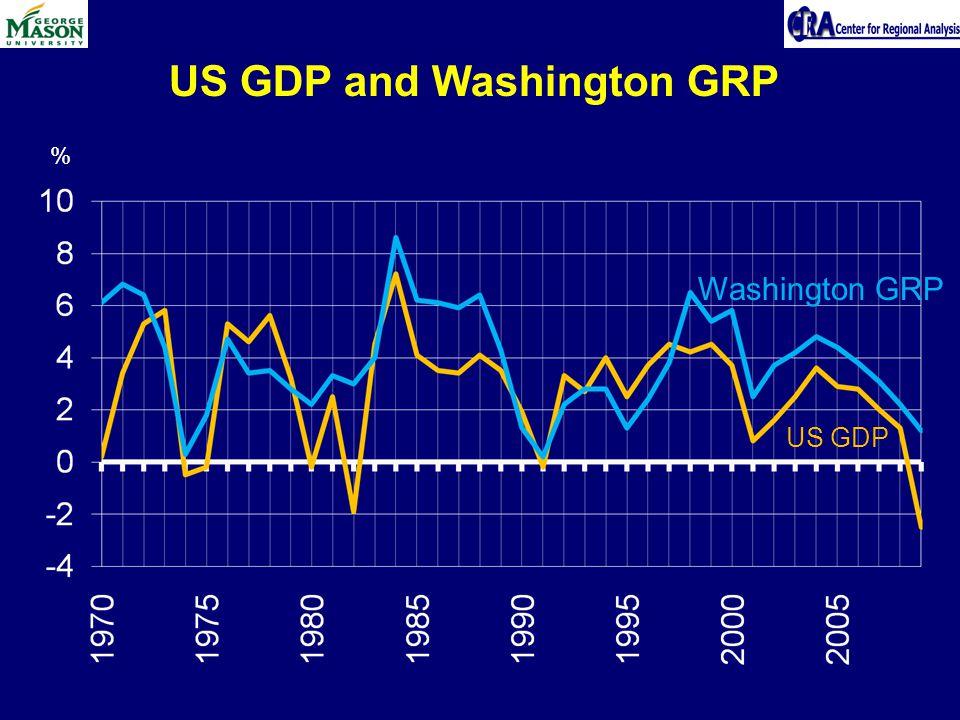 US GDP and Washington GRP % Washington GRP US GDP