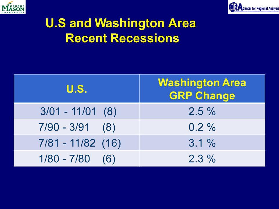 U.S. Washington Area GRP Change 3/01 - 11/01 (8)2.5 % 7/90 - 3/91 (8)0.2 % 7/81 - 11/82 (16)3.1 % 1/80 - 7/80 (6)2.3 % U.S and Washington Area Recent