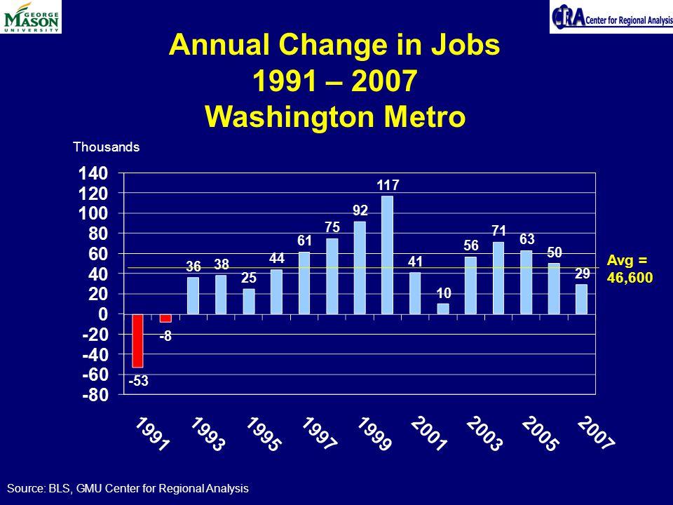 Annual Change in Jobs 1991 – 2007 Washington Metro Source: BLS, GMU Center for Regional Analysis Thousands Avg = 46,600