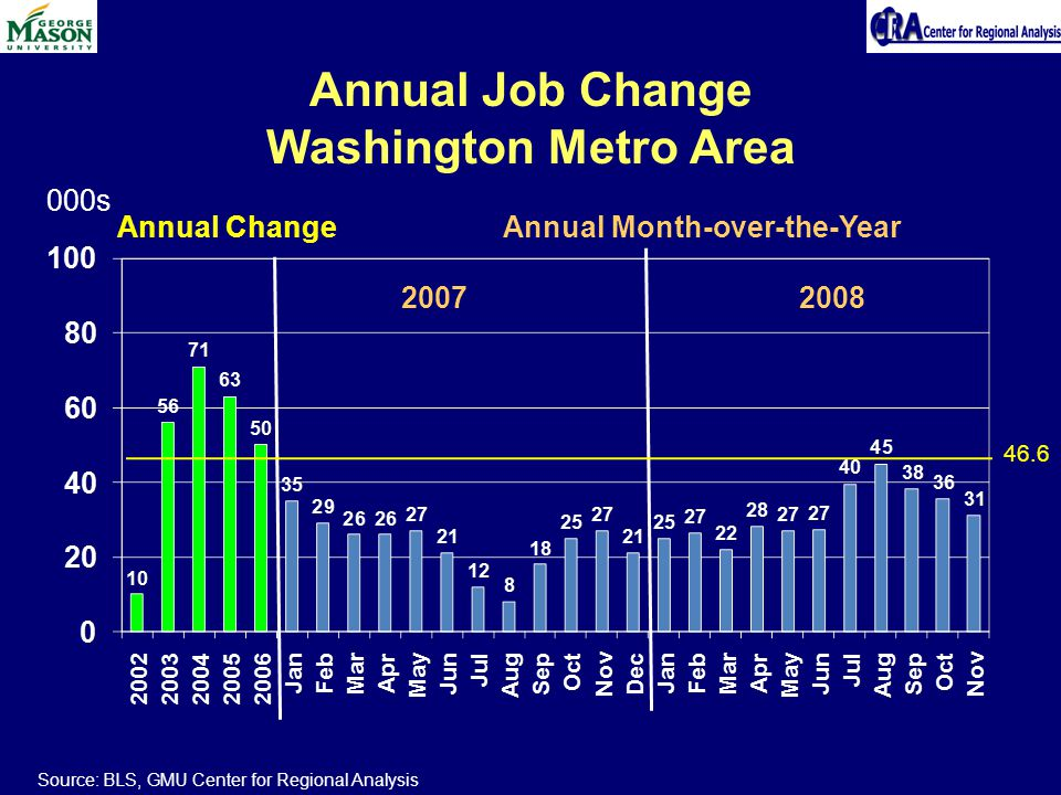 Annual Job Change Washington Metro Area Source: BLS, GMU Center for Regional Analysis Annual Change Annual Month-over-the-Year 2007 2008 000s 46.6