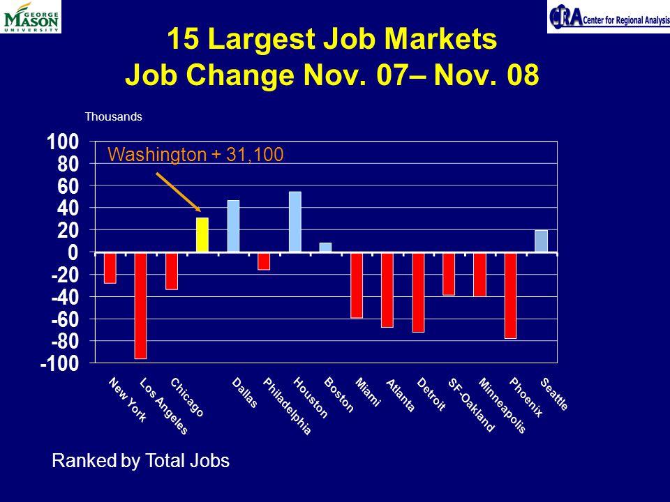 15 Largest Job Markets Job Change Nov. 07– Nov. 08 Thousands Washington + 31,100 Ranked by Total Jobs