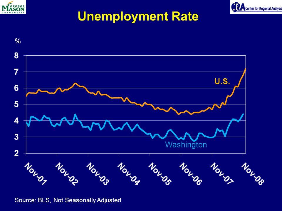 Unemployment Rate % Source: BLS, Not Seasonally Adjusted U.S. Washington