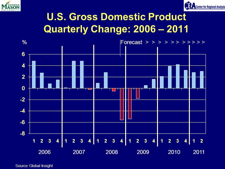 U.S. Gross Domestic Product Quarterly Change: 2006 – 2011 % 2006 2007 2008 2009 2010 2011 Source: Global Insight Forecast > > > > > > > > > > >