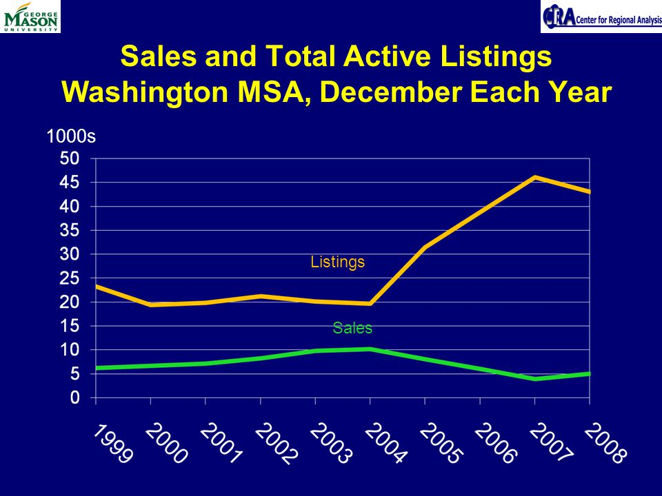 Sales and Total Active Listings Washington MSA, December Each Year Listings Sales 1000s