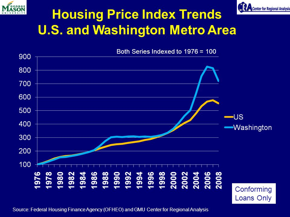 Housing Price Index Trends U.S. and Washington Metro Area Both Series Indexed to 1976 = 100 Source: Federal Housing Finance Agency (OFHEO) and GMU Cen