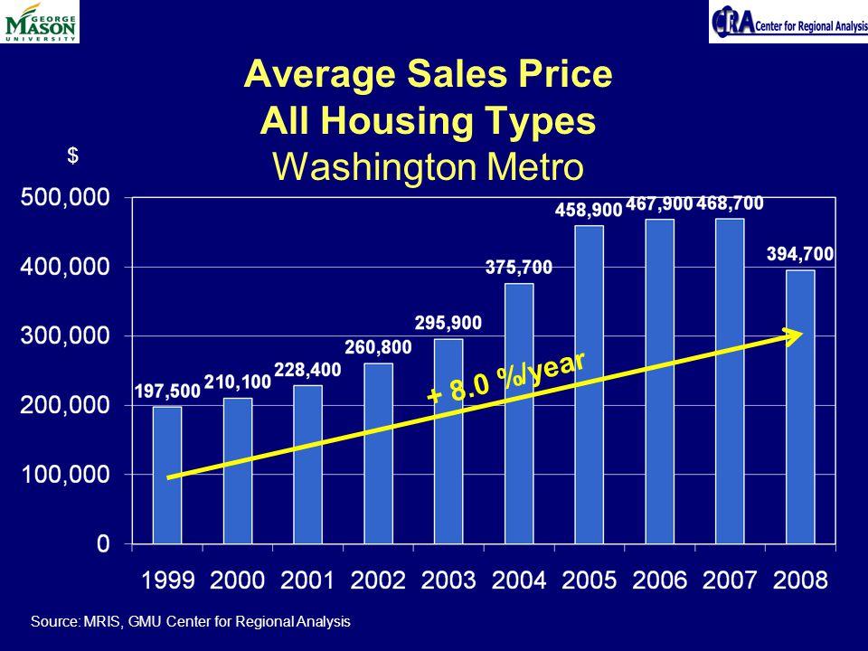 Average Sales Price All Housing Types Washington Metro Source: MRIS, GMU Center for Regional Analysis $ + 8.0 %/year