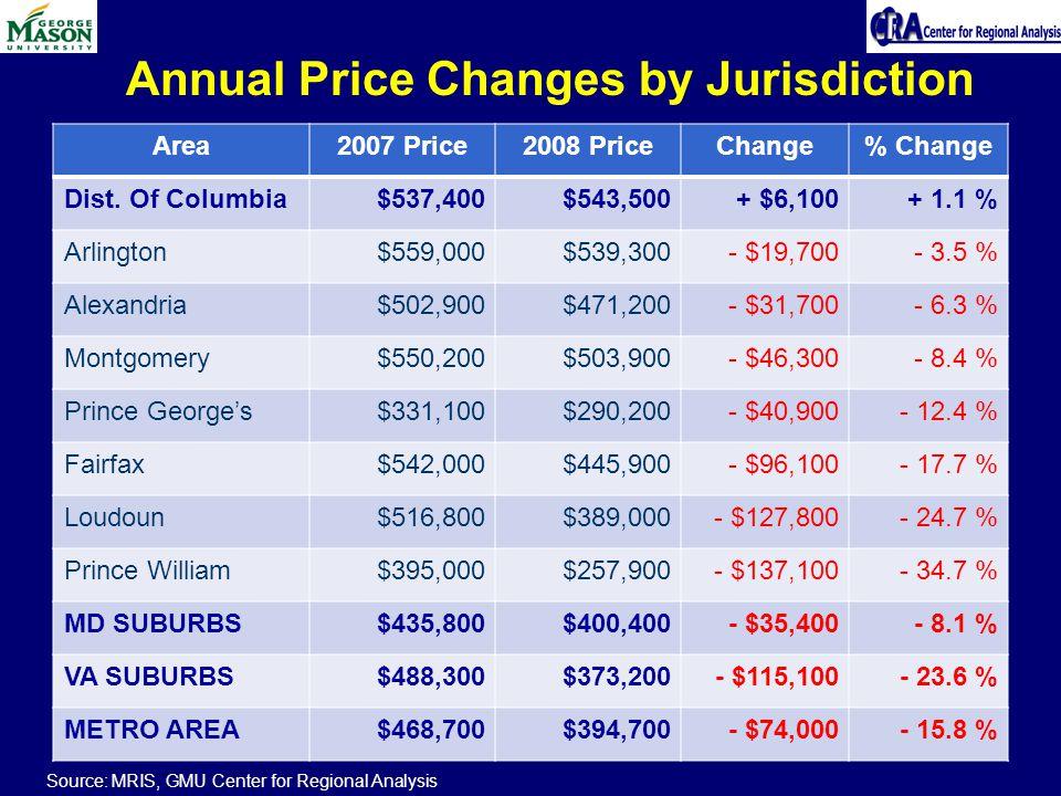 Area2007 Price2008 PriceChange% Change Dist. Of Columbia$537,400$543,500+ $6,100+ 1.1 % Arlington$559,000$539,300- $19,700- 3.5 % Alexandria$502,900$4
