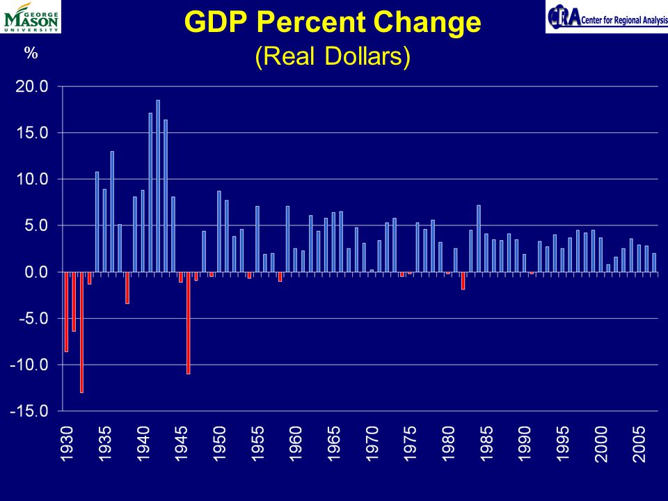 GDP Percent Change (Real Dollars) %