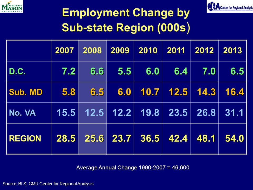 Employment Change by Sub-state Region (000s ) 2007200820092010201120122013 D.C.7.26.65.56.06.47.06.5 Sub. MD 5.86.56.010.712.514.316.4 No. VA 15.512.5