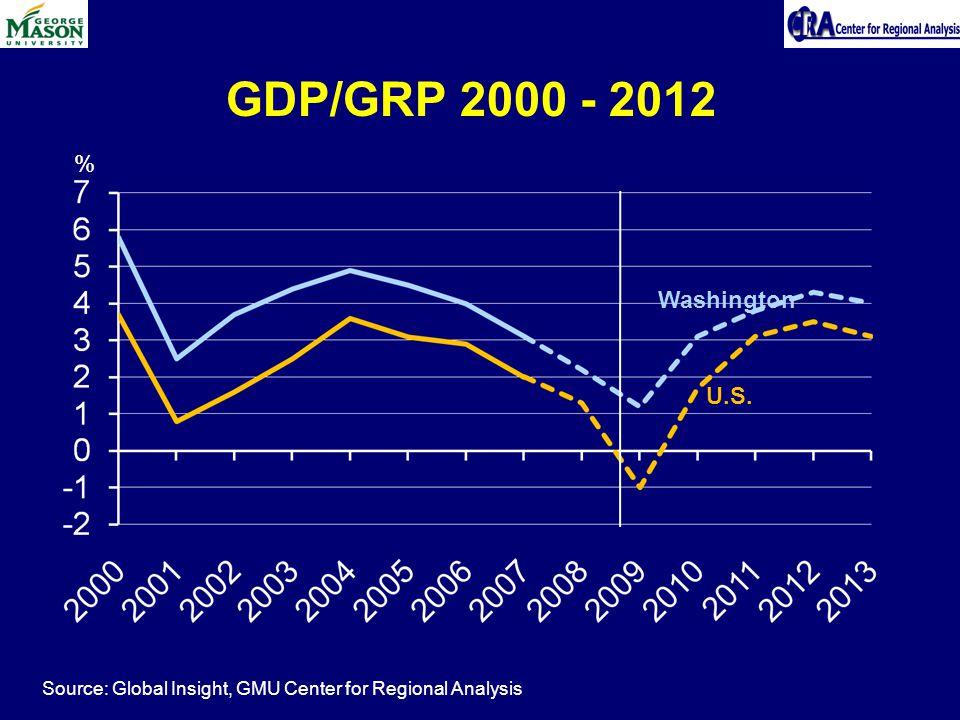 % Source: Global Insight, GMU Center for Regional Analysis GDP/GRP 2000 - 2012 Washington U.S.