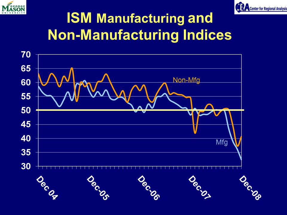 ISM Manufacturing and Non-Manufacturing Indices Non-Mfg Mfg