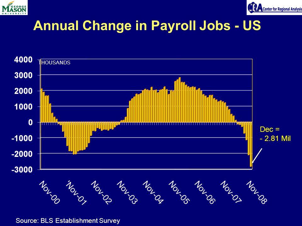 Annual Change in Payroll Jobs - US THOUSANDS Dec = - 2.81 Mil Source: BLS Establishment Survey