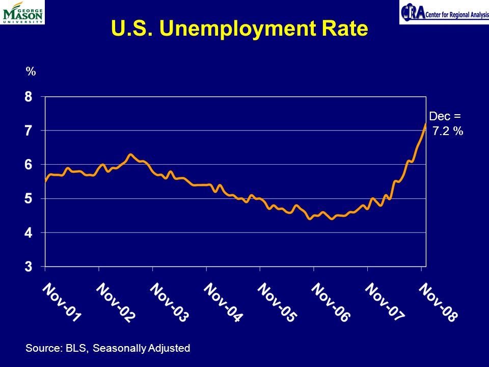 U.S. Unemployment Rate % Source: BLS, Seasonally Adjusted Dec = 7.2 %