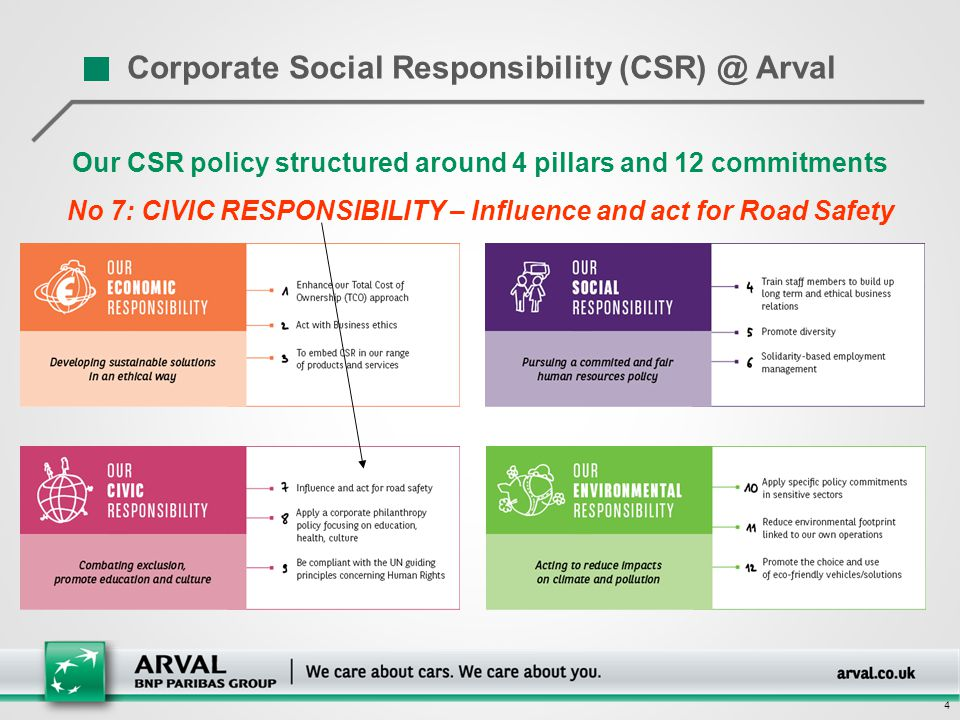 4 4 Our CSR policy structured around 4 pillars and 12 commitments No 7: CIVIC RESPONSIBILITY – Influence and act for Road Safety Corporate Social Resp