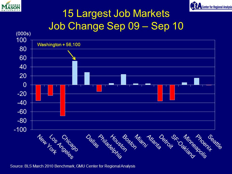 15 Largest Job Markets Job Change Sep 09 – Sep 10 (000s) Washington + 56,100 Source: BLS March 2010 Benchmark, GMU Center for Regional Analysis