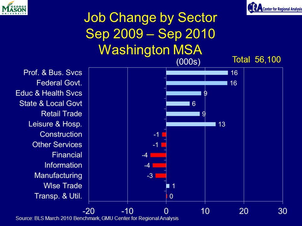 Job Change by Sector Sep 2009 – Sep 2010 Washington MSA (000s) Total 56,100 Source: BLS March 2010 Benchmark, GMU Center for Regional Analysis