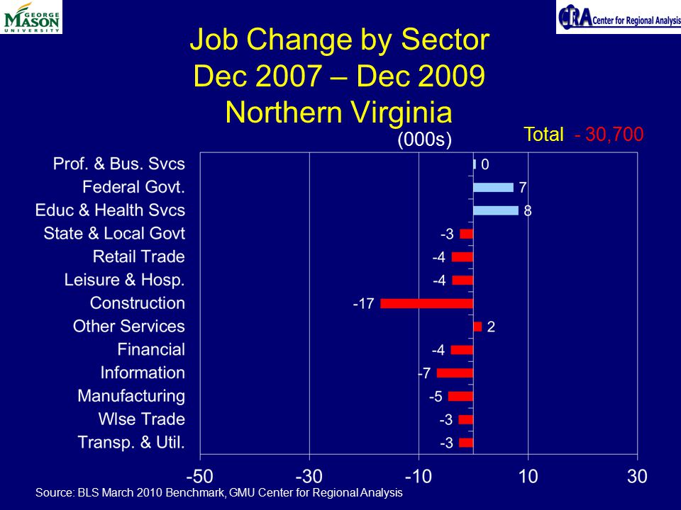 Job Change by Sector Dec 2007 – Dec 2009 Northern Virginia (000s) Total - 30,700 Source: BLS March 2010 Benchmark, GMU Center for Regional Analysis