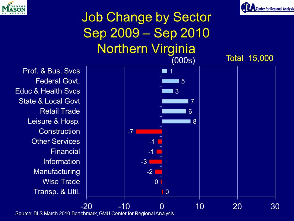 Job Change by Sector Sep 2009 – Sep 2010 Northern Virginia (000s) Total 15,000 Source: BLS March 2010 Benchmark, GMU Center for Regional Analysis