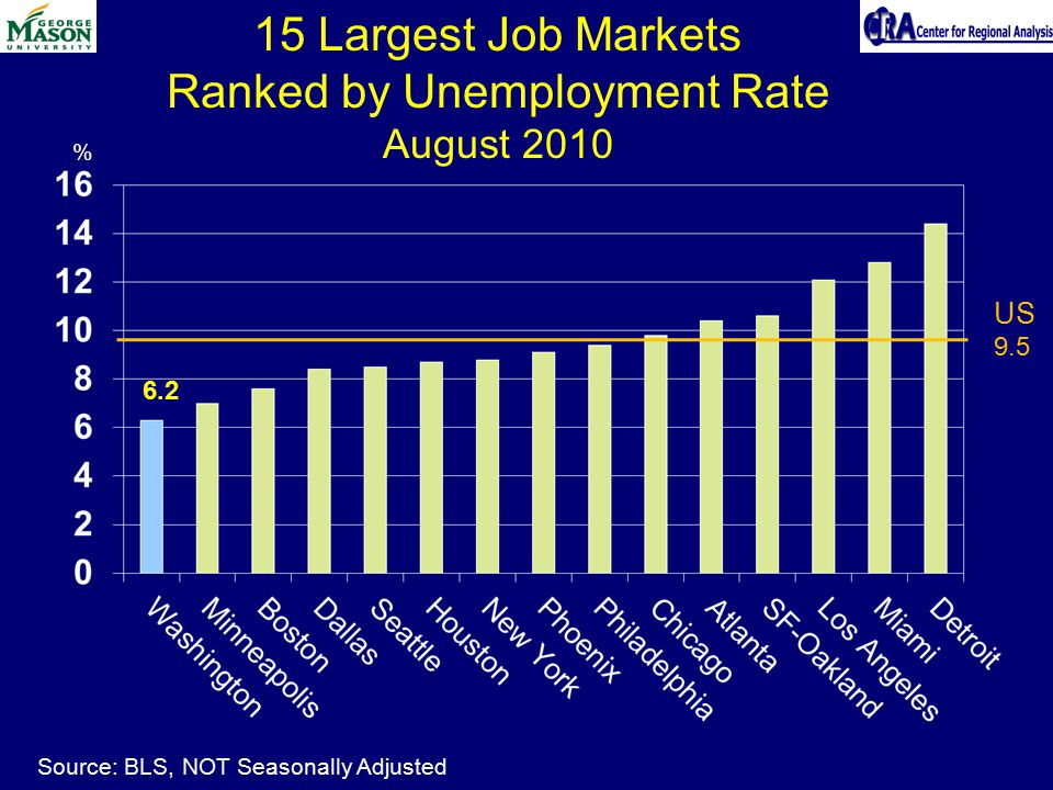 15 Largest Job Markets Ranked by Unemployment Rate August 2010 % US 9.5 Source: BLS, NOT Seasonally Adjusted 6.2