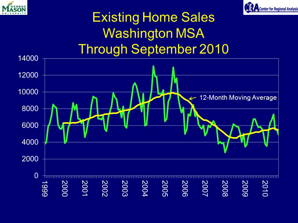 Existing Home Sales Washington MSA Through September 2010 12-Month Moving Average