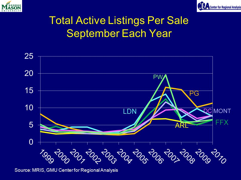Total Active Listings Per Sale September Each Year LDN PG FFX ARL DCMONT PW Source: MRIS, GMU Center for Regional Analysis