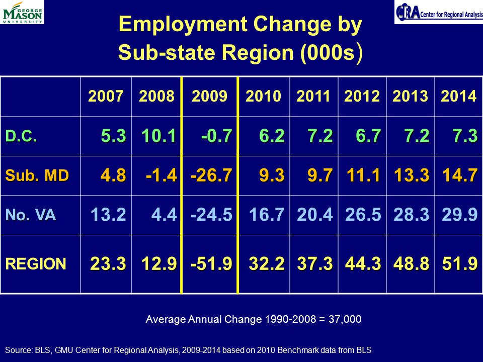 Employment Change by Sub-state Region (000s ) 20072008200920102011201220132014 D.C.5.310.1-0.76.27.26.77.27.3 Sub.