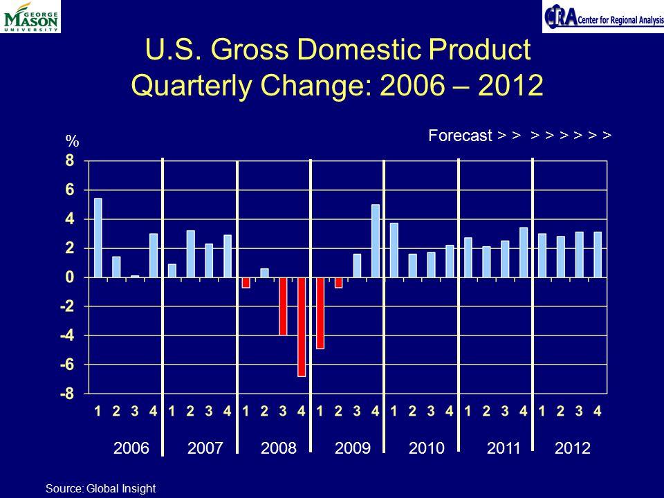 U.S. Gross Domestic Product Quarterly Change: 2006 – 2012 % 2006 2007 2008 2009 2010 2011 2012 Source: Global Insight Forecast > > > > > > > >
