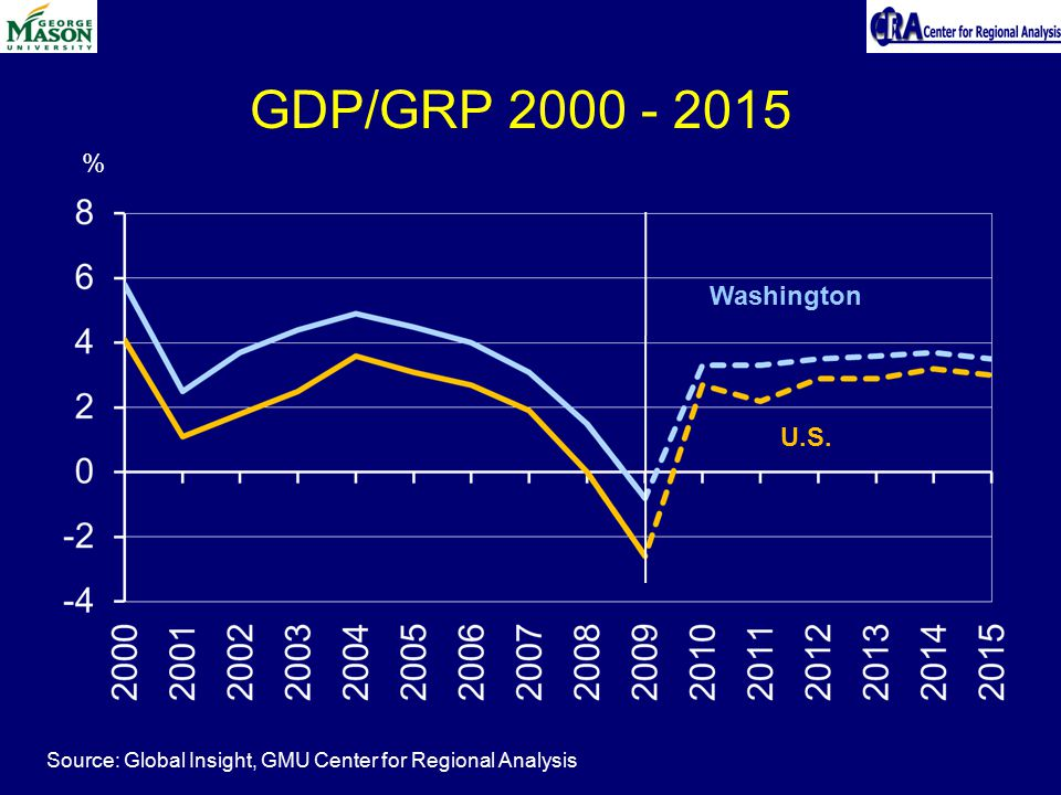 % Source: Global Insight, GMU Center for Regional Analysis GDP/GRP 2000 - 2015 Washington U.S.