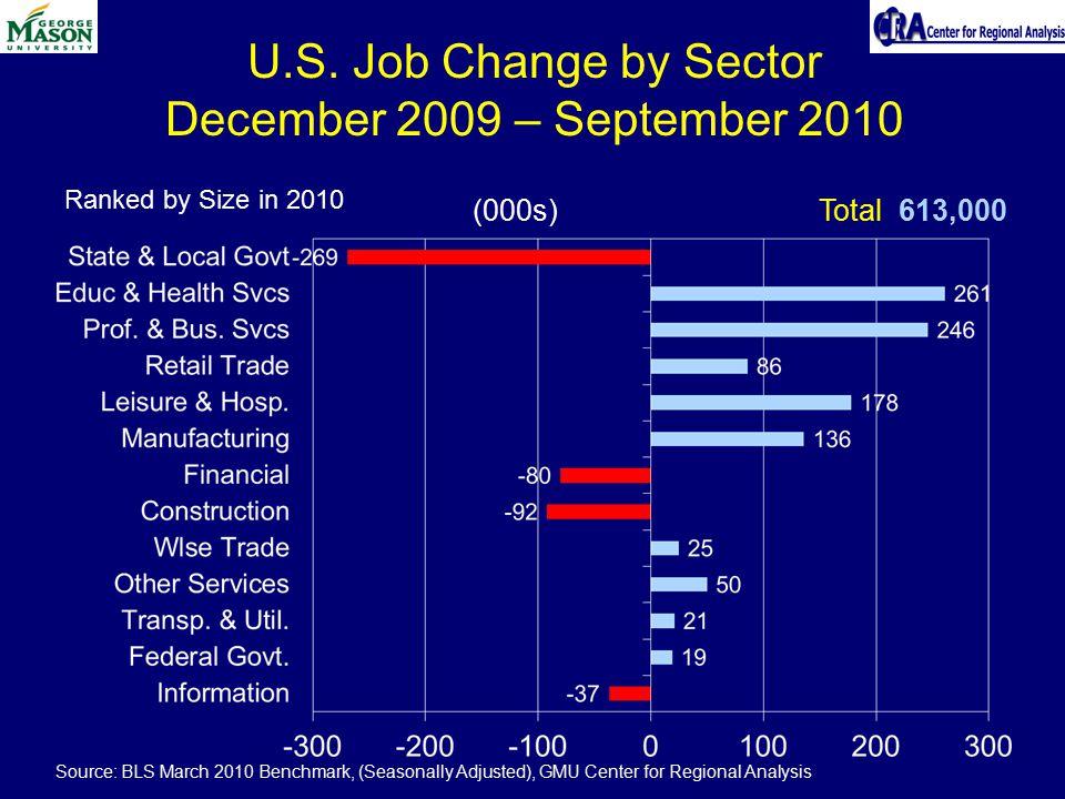 U.S. Job Change by Sector December 2009 – September 2010 (000s)Total 613,000 Source: BLS March 2010 Benchmark, (Seasonally Adjusted), GMU Center for R