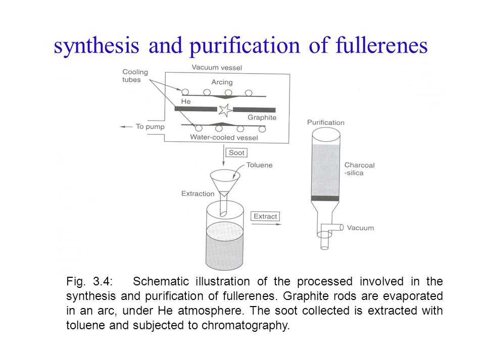 synthesis and purification of fullerenes Fig.