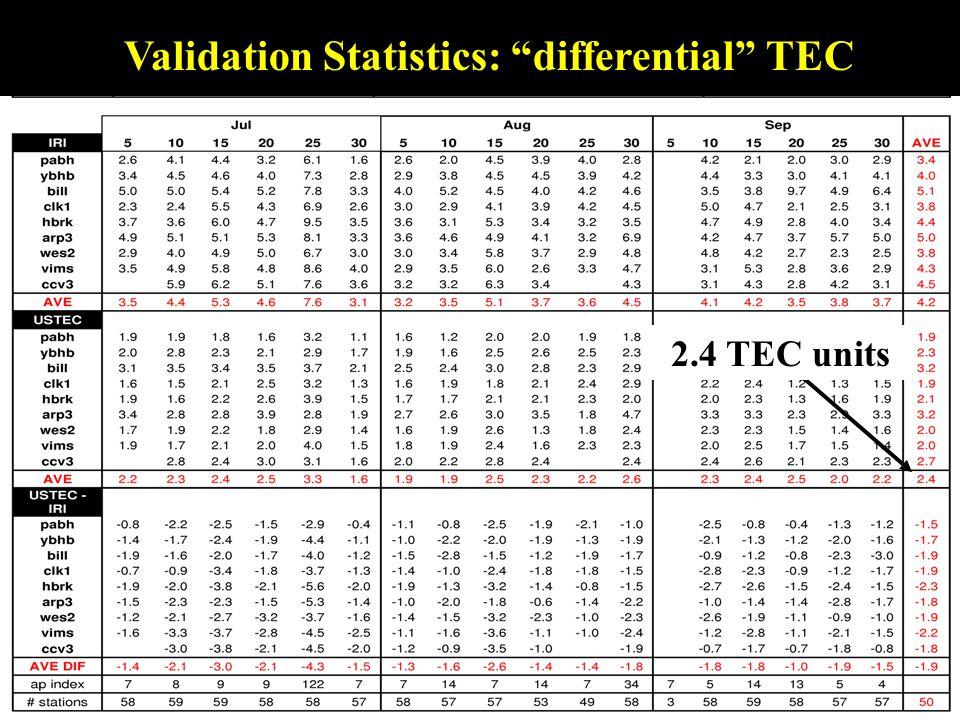 Validation Statistics: differential TEC 2.4 TEC units