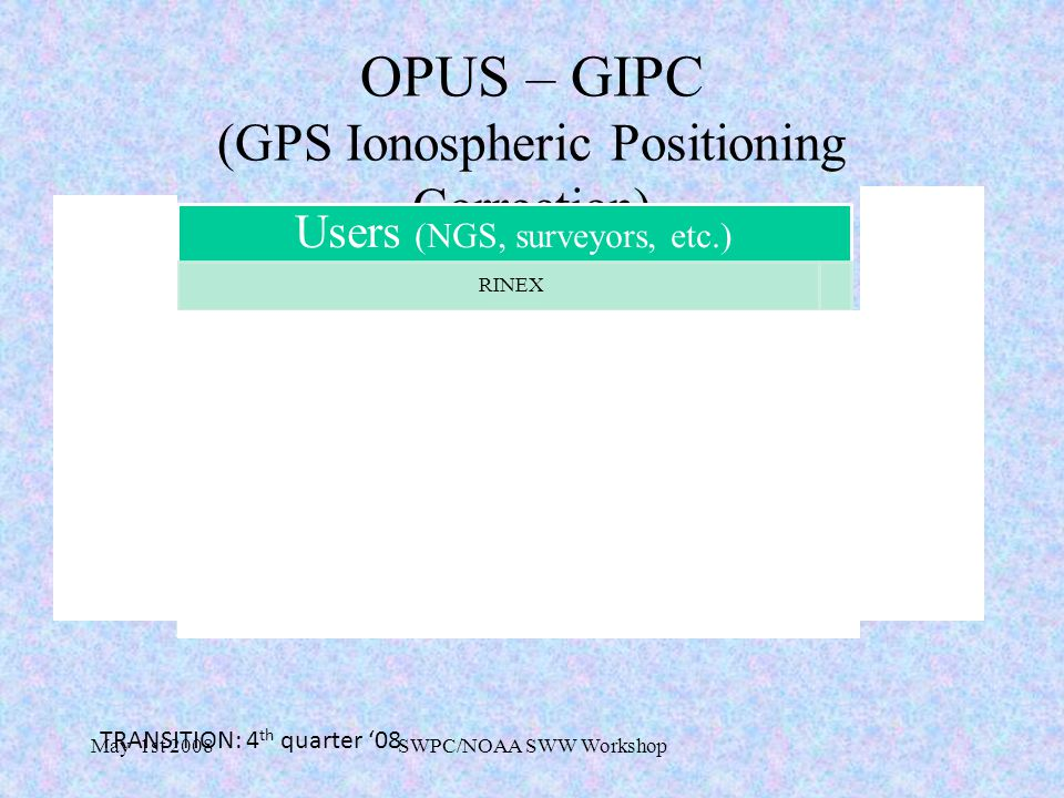 May 1st 2008SWPC/NOAA SWW Workshop OPUS – GIPC (GPS Ionospheric Positioning Correction) SWPC (USTEC output is used to derive the ionospheric delay) RINEX Processed (a new I1 observable added to the RINEX file) RINEX No Processed (comment added to the file) NGS (quality control) Customer RINEX NGS Special Projects Users (NGS, surveyors, etc.) RINEX TRANSITION: 4 th quarter '08