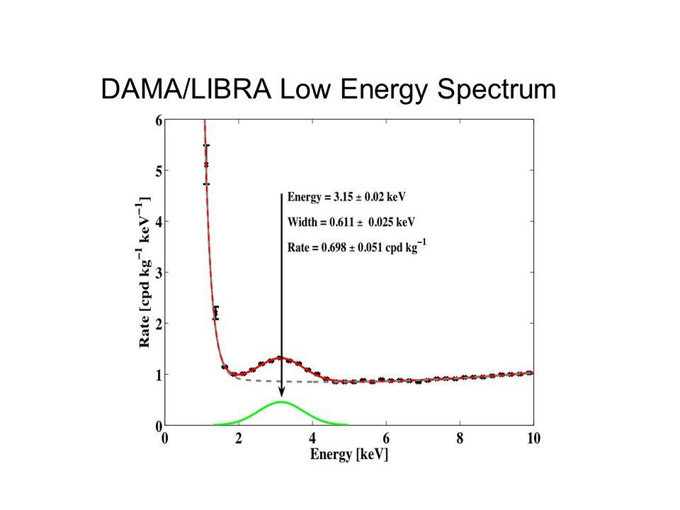 DAMA/LIBRA Low Energy Spectrum