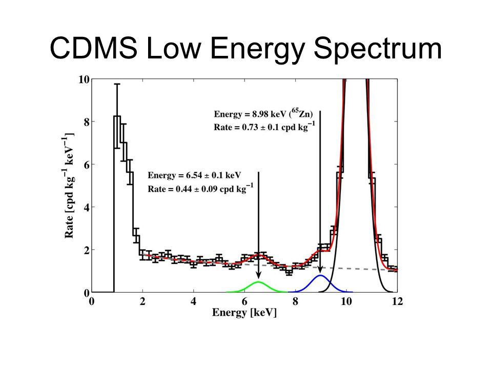 CDMS Low Energy Spectrum