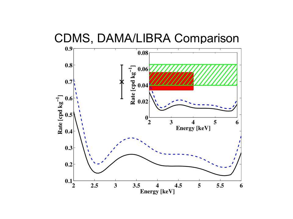 CDMS, DAMA/LIBRA Comparison