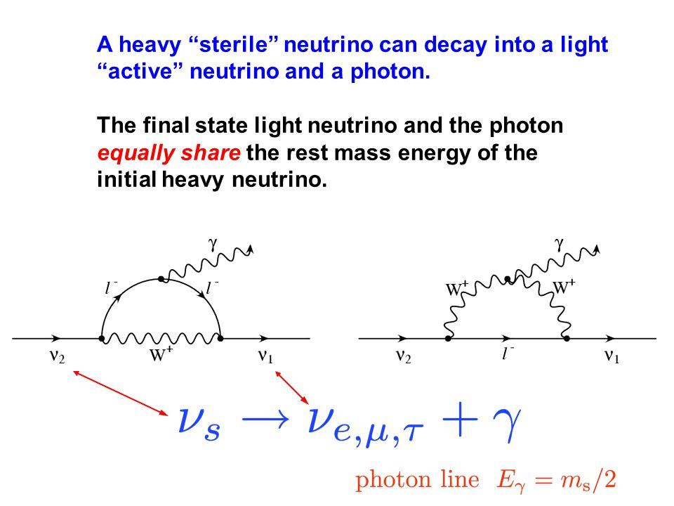 Sterile Neutrino Dark Matter ??.active-active neutrino scattering-induced decoherence S.