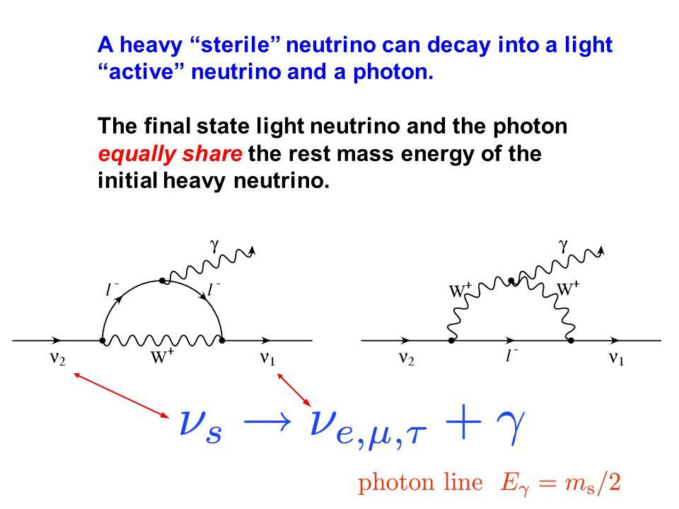 A heavy sterile neutrino can decay into a light active neutrino and a photon.