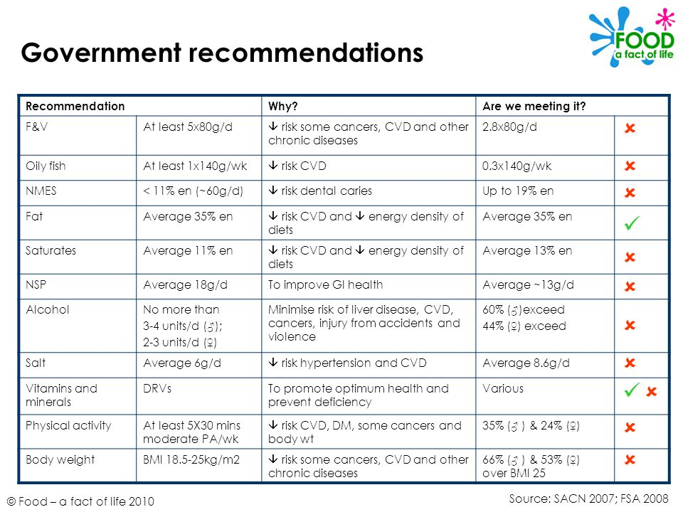 © Food – a fact of life 2010 Government recommendations RecommendationWhy Are we meeting it.