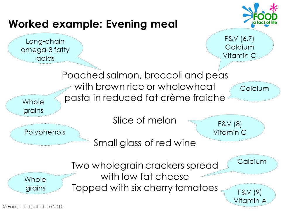 © Food – a fact of life 2010 Worked example: Evening meal Poached salmon, broccoli and peas with brown rice or wholewheat pasta in reduced fat crème f