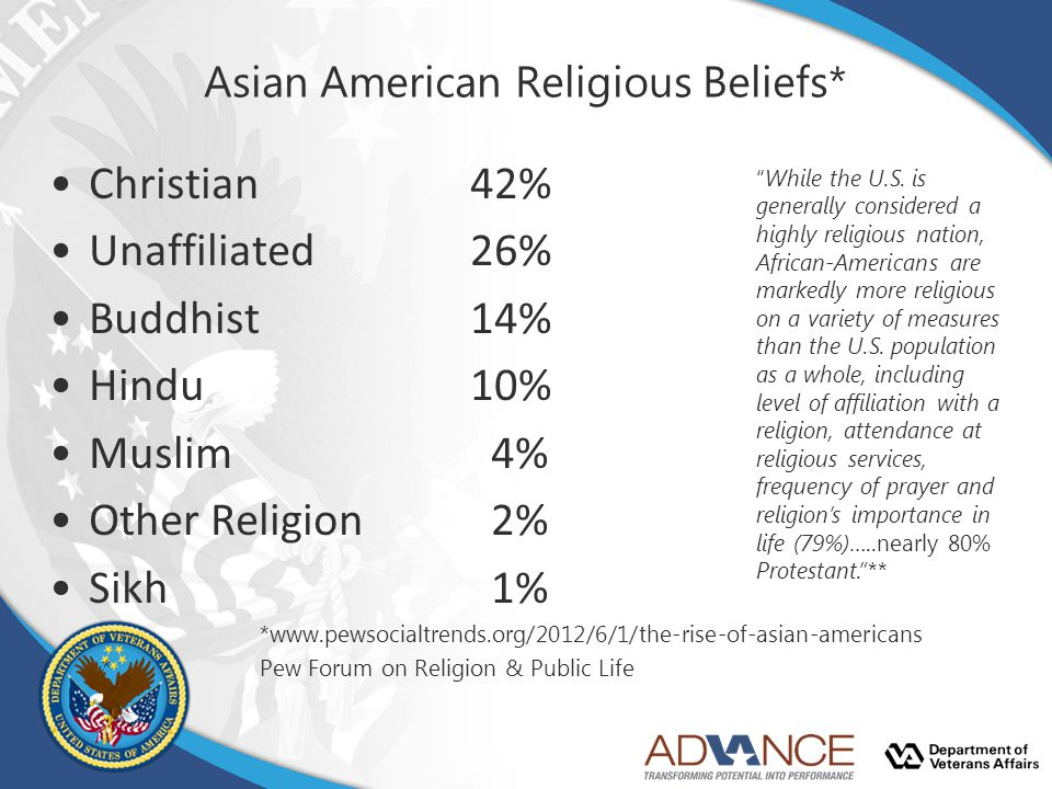 Asian American Religious Beliefs* Christian42% Unaffiliated26% Buddhist14% Hindu10% Muslim 4% Other Religion 2% Sikh 1% *www.pewsocialtrends.org/2012/