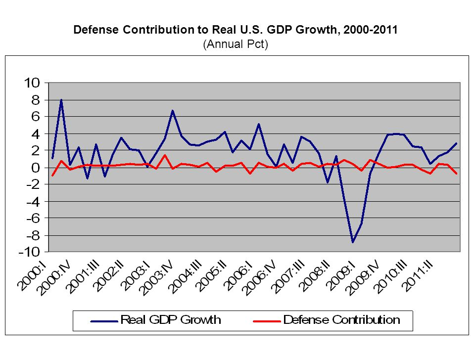 Defense Contribution to Real U.S. GDP Growth, 2000-2011 (Annual Pct)