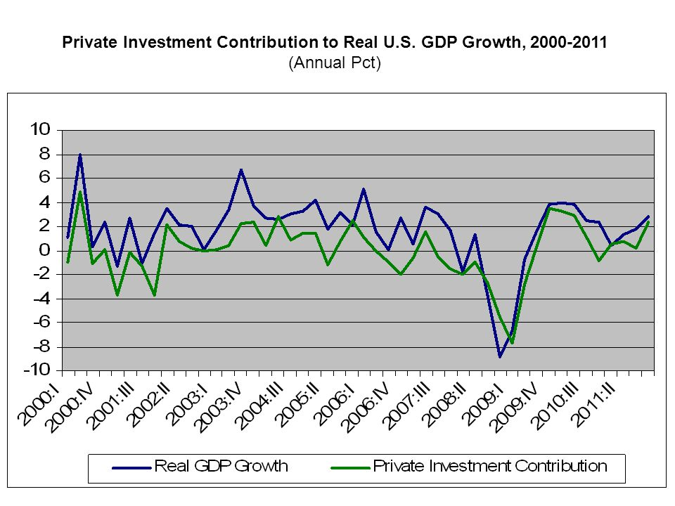 Private Investment Contribution to Real U.S. GDP Growth, 2000-2011 (Annual Pct)